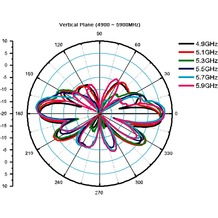 DeLock WLAN 802.11 ac/a/h/b/g/n Antenne